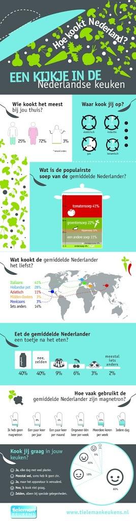 Mandoline Keuken Review : Een kijkje in de Nederlandse Keuken – Eet Goed Voel Je Goed